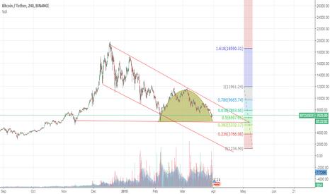 BTCUSDT: Bitcoin Trading Idea 31/03/2018