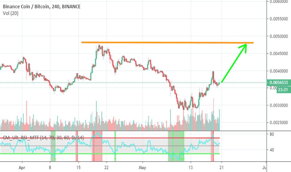 Bitcoins 10 Year Price Chart Binance Powr Btc - CECOLOR