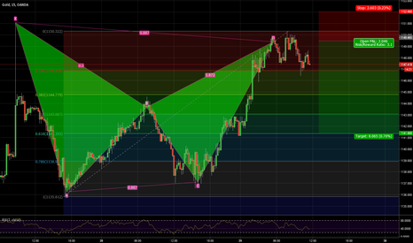 XAUUSD: GOLD short BAT PATTERN bearish 1149.02