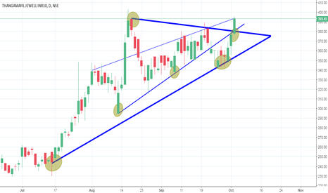 THANGAMAYL: Buy With Two Major Support For Short-Term