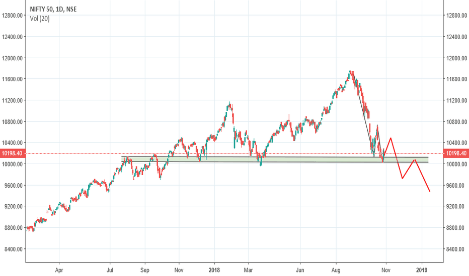 NIFTY: Nifty - 9500 possible!