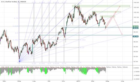 DXY: dollar index al 38.2% di fibo