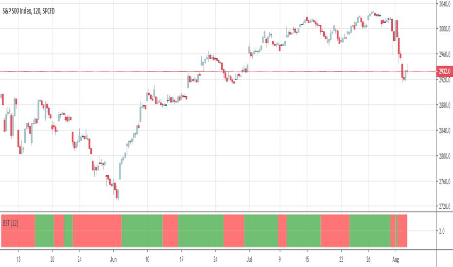 Algorithm — Indicators and Signals — TradingView