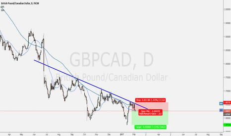 GBPCAD: Keep Down