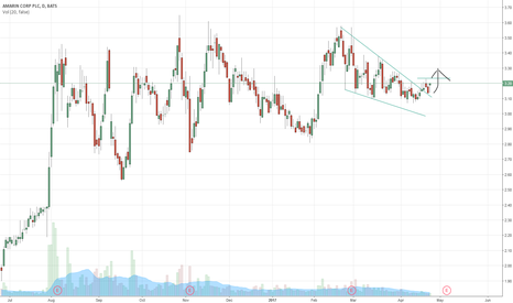 AMRN: AMRN Breakout of Falling Wedge with retest