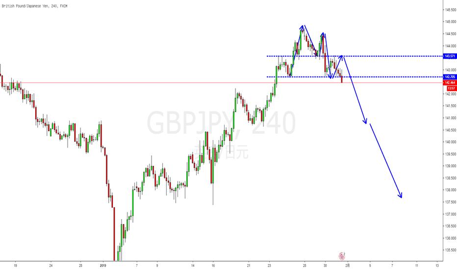 GBPJPY: 技术面:美日急跌,英镑其实也并不是那么强了,那么我们选择镑日的加速开始!