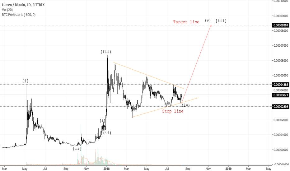 XLMBTC: Triangle pattern Elliot XLMBTC