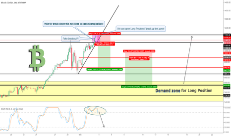 Bitmex bitcoin trading view entry long