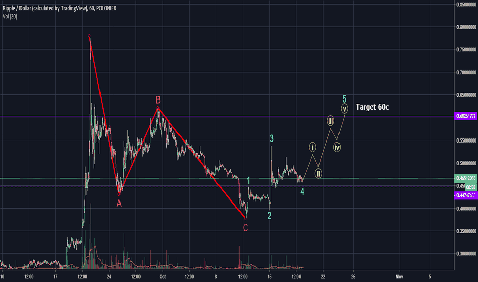 XRPUSD: ABC is in, impulse wave for #XRP