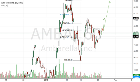 AMBA: AMBA good for bay
