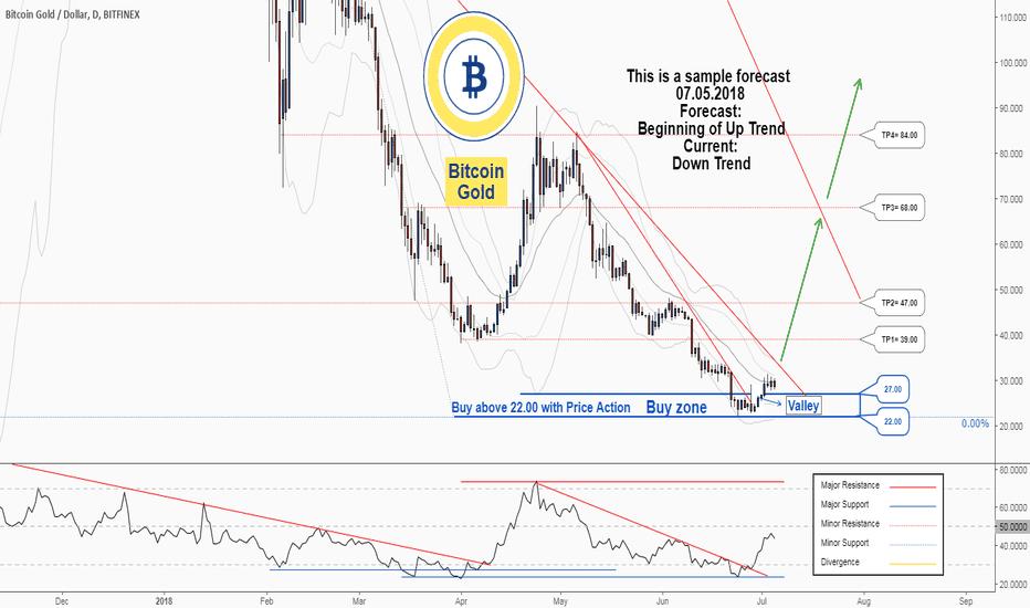 Btg Usd Bitcoin Gold Price Chart Tradingview United Kingdom