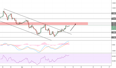 GBPCAD: Short term buy oppoutunity if pair breaks resistance in Daily