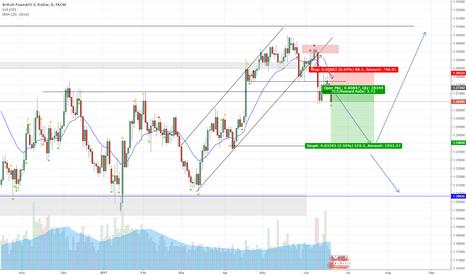 GBPUSD: GBP/USD (Daily Chart) - Bearish Trade Setup