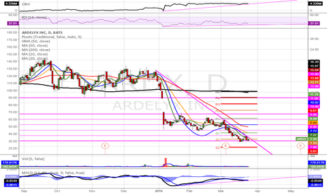 ARDX: $ARDX (D) Early. On watch, pending additional bullish support.