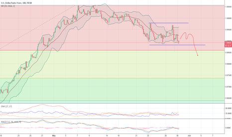 USDCHF: USDCHF trade channel and price direction