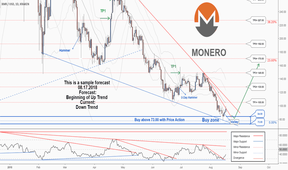 XMRUSD: There is a possibility for the beginning of an uptrend in XMRUSD