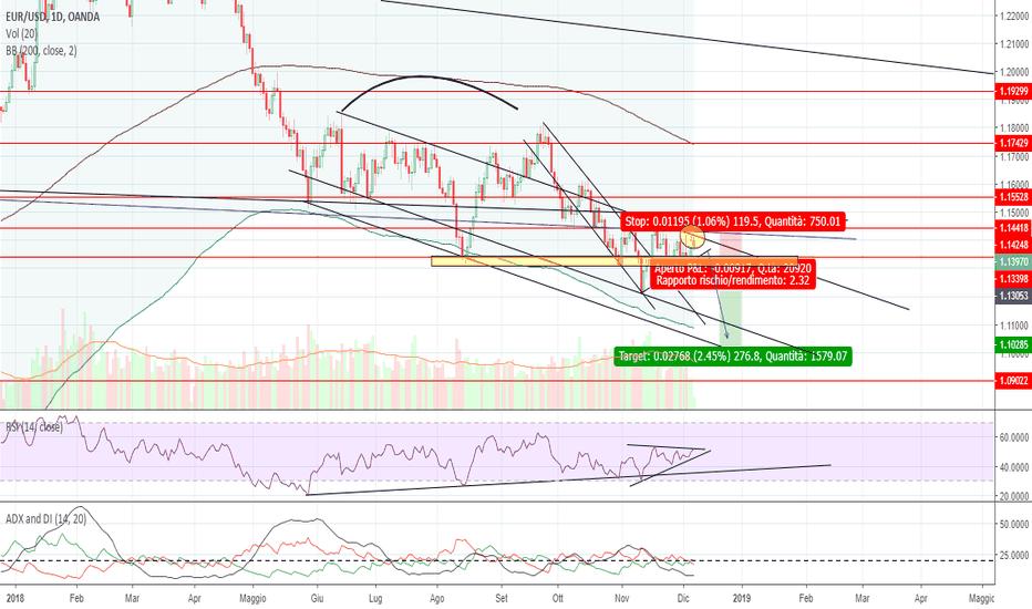 EURUSD: EUR/USD,inziò trend ribassista??