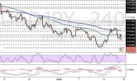 USDJPY: USD/JPY : le protocole de la Réserve Fédérale a affaiblit le dol