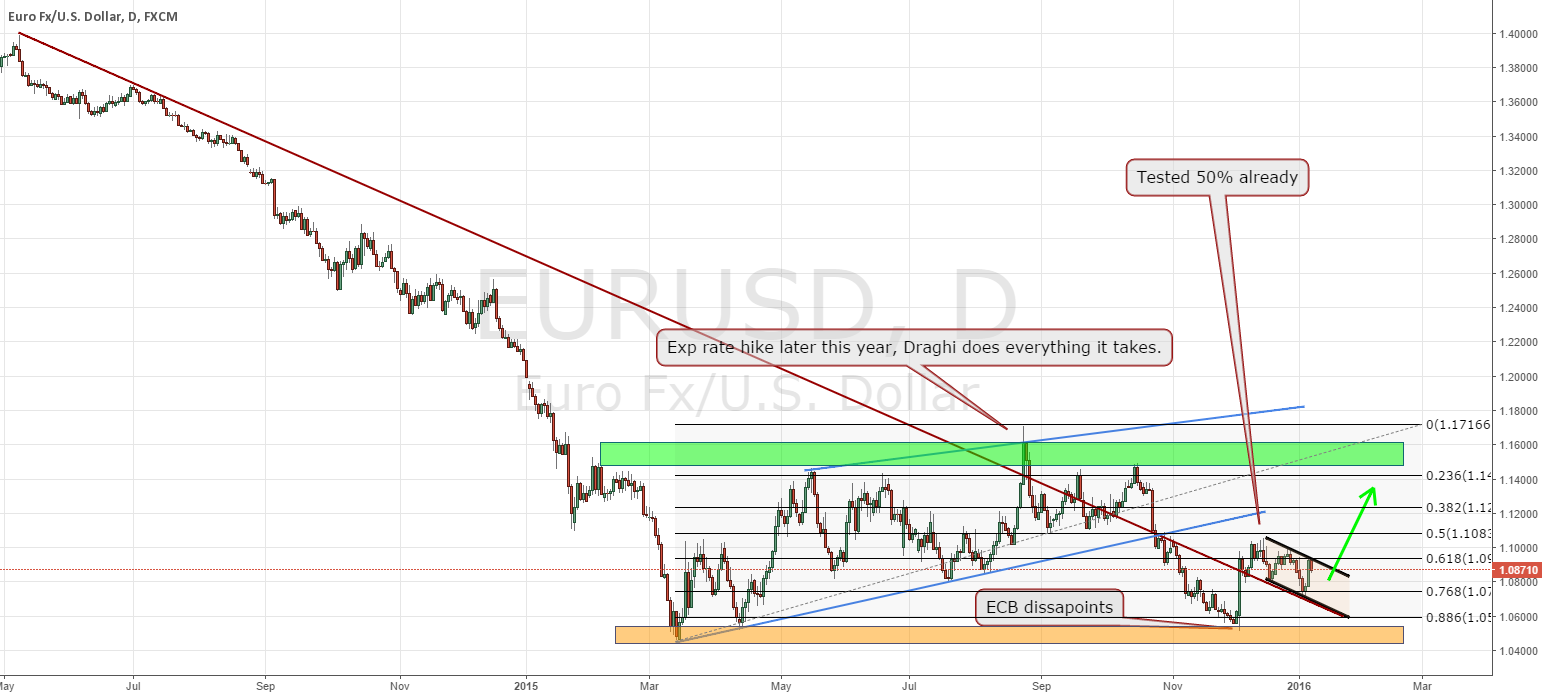 EURUSD what fundamentals win? or technicals...