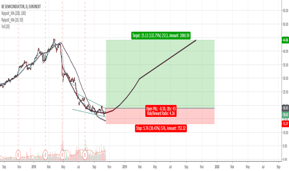 BESI: BESI: cup and handle in the making?