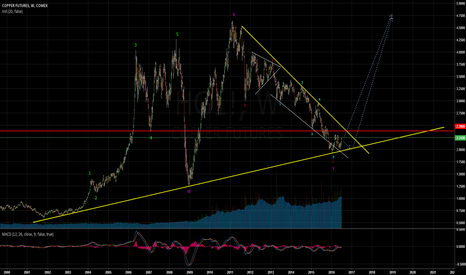 HG1!: COPPER FUTURES COMEX - weekly