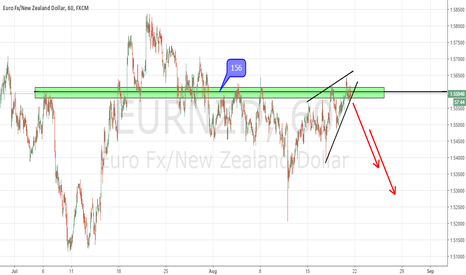 EURNZD: 1.56 good resistance