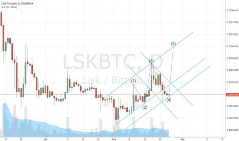 LSKBTC: LISK chart