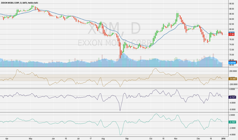 XOM: XOM Trend Changing to the Downside