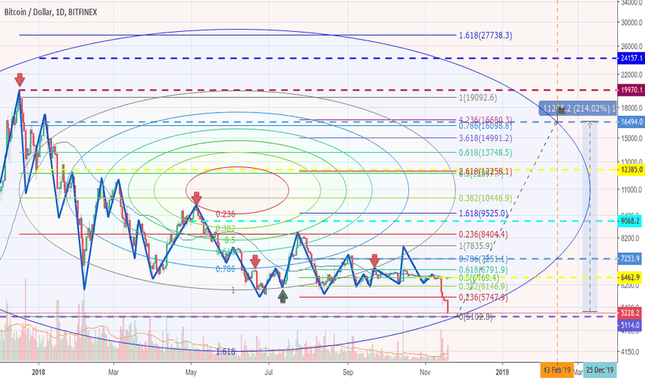 "BTCUSD: Back to ""from ATH"" analysis"
