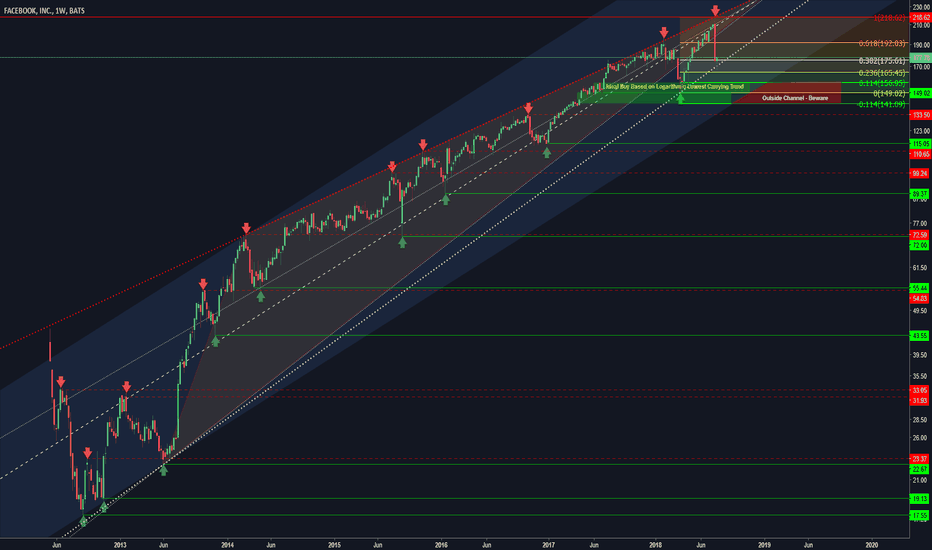 FB: FB - Weekly Logarithmic Trends