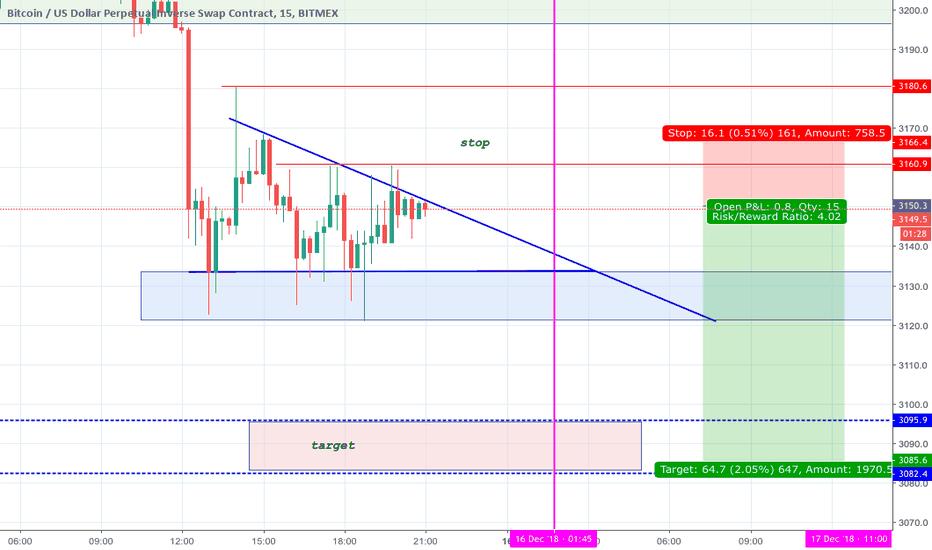 XBTUSD: btcusd short -descending triangle