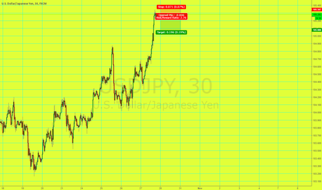 USDJPY: Quick Short USD/JPY