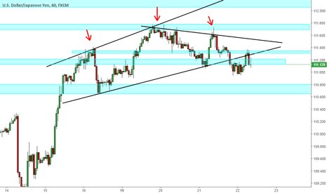 USDJPY: H&S Pattern Broken -> Waiting for bearish entry