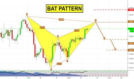 GBPCAD: Bat Pattern su GBPCAD