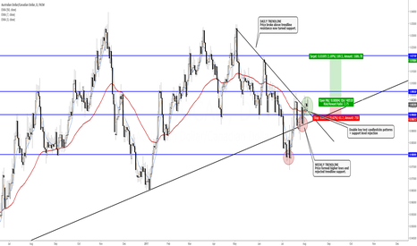 AUDCAD: AUD/CAD Power Trend Strategy - LONG