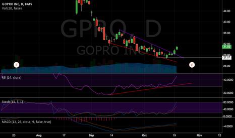 GPRO: Bullish RSI Convergence in $GPRO