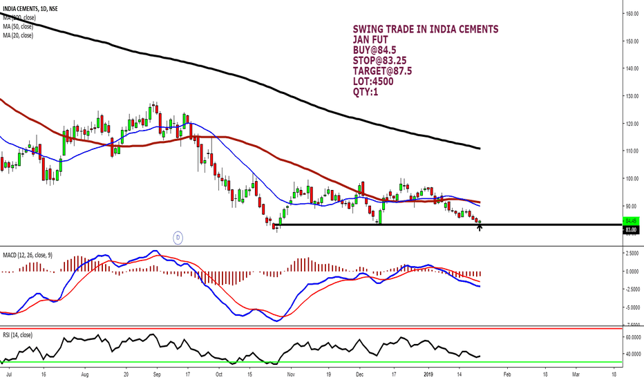 INDIACEM: SWING TRADE IN INDIA CEMENTS JAN (FUT)