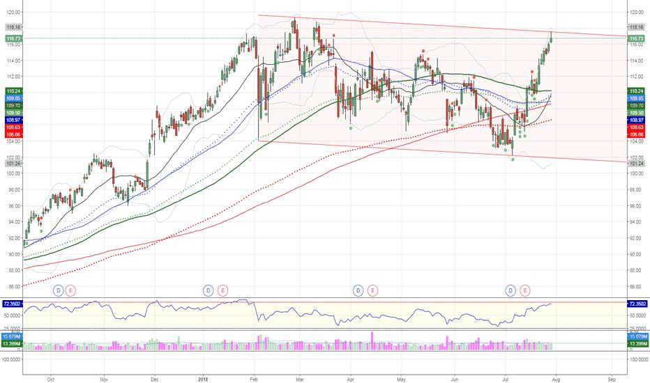 JPM: $JPM in channel top