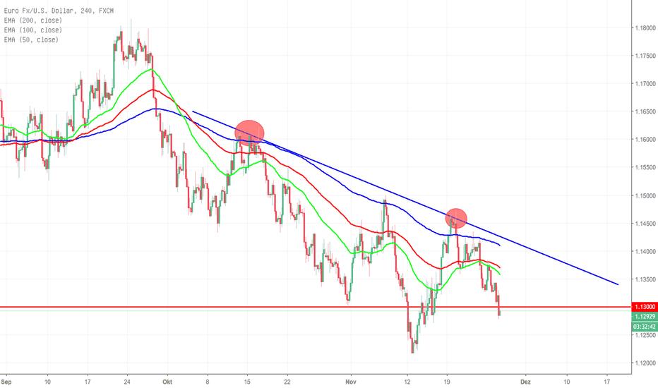 EURUSD: EUR/USD bin dann mal short.