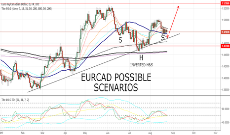 EURCAD: EURCAD POSSIBLE SCENARIOS