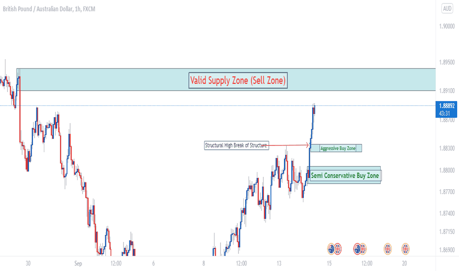 GBP/AUD Intra-Day Analysis Update (2021.09.14)