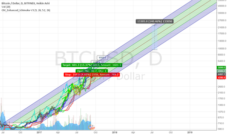 BTCUSD: New 2017-2018 Pitchfork - Target $9500-$22,700 by July 2018