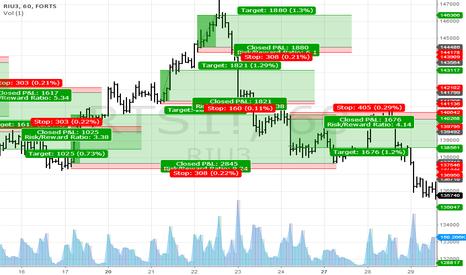 RTS1!: work chart