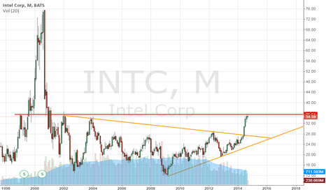 INTC: Long-Term Strong Resistance???