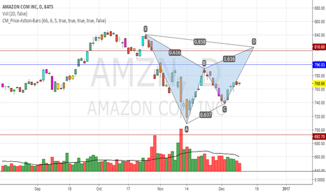 AMZN: Clear Harmonic Pattern seen