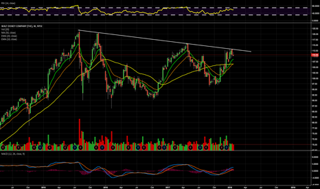 DIS: $DIS Weekly Clear Trendline Rejection
