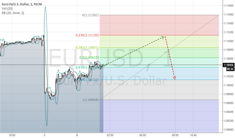 EURUSD: Short anticipation EURUSD