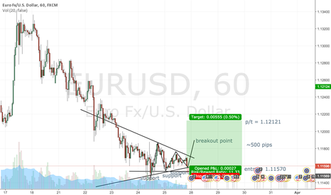 EURUSD: EUR/USD 1HR CHART -- 03/29 PREDICTION