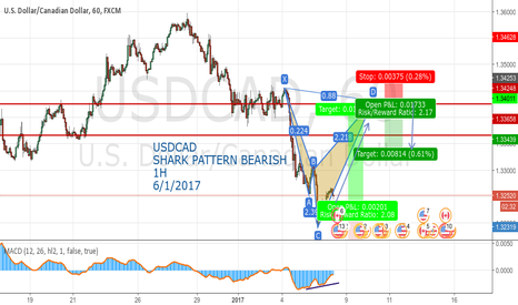 USDCAD: USDCAD SHARK PATTERN BEARISH  1H 6/1/2017