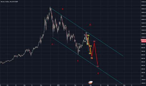 BTCUSD: Bitcoin ABCDE Correction
